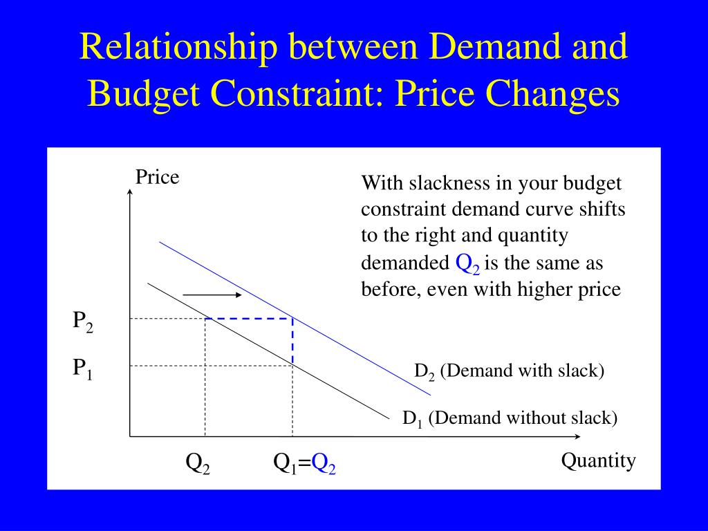 Relationship between Demand and Budget Constraint: Price Changes