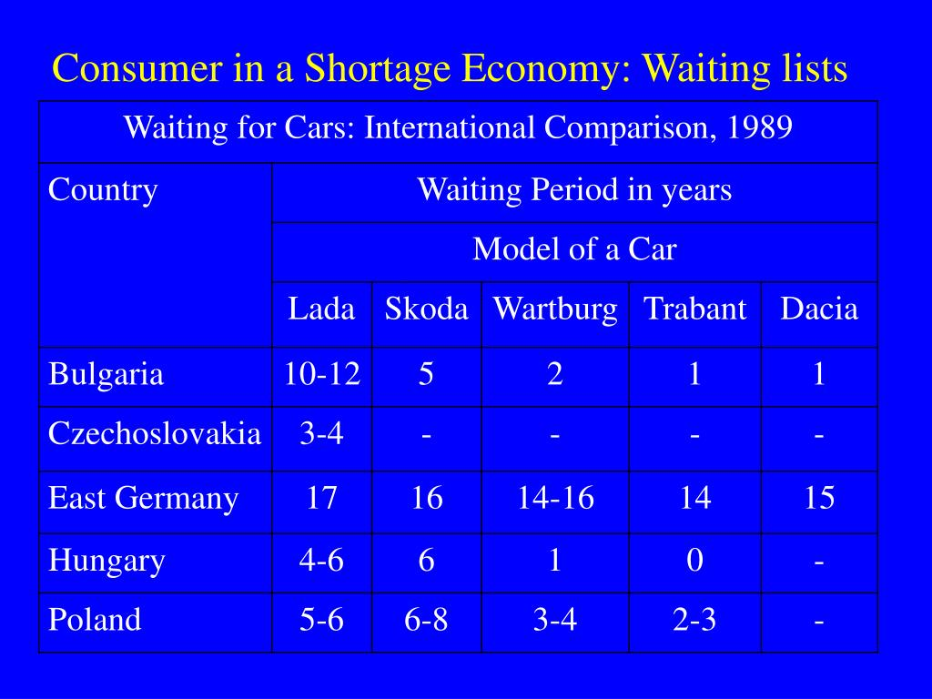 Consumer in a Shortage Economy: Waiting lists