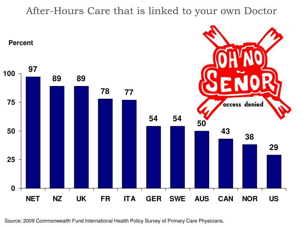After-Hours Care that is linked to your own Doctor