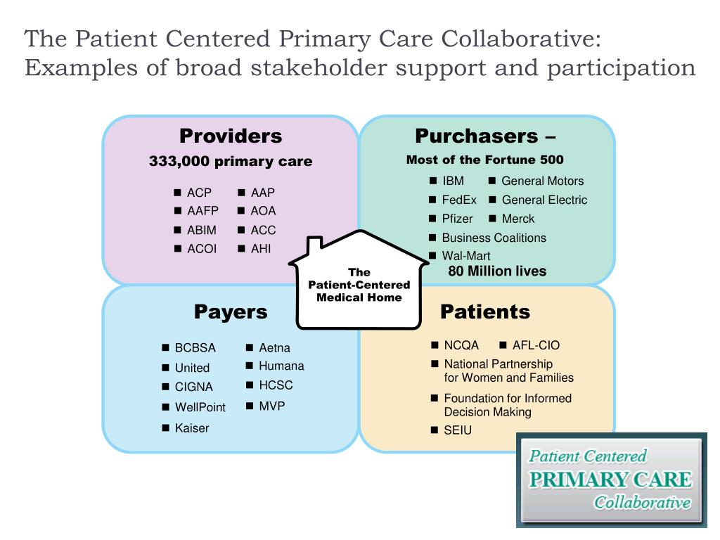 The Patient Centered Primary Care Collaborative: