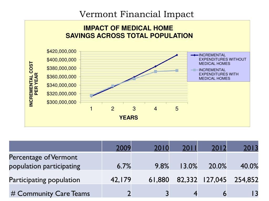 Vermont Financial Impact