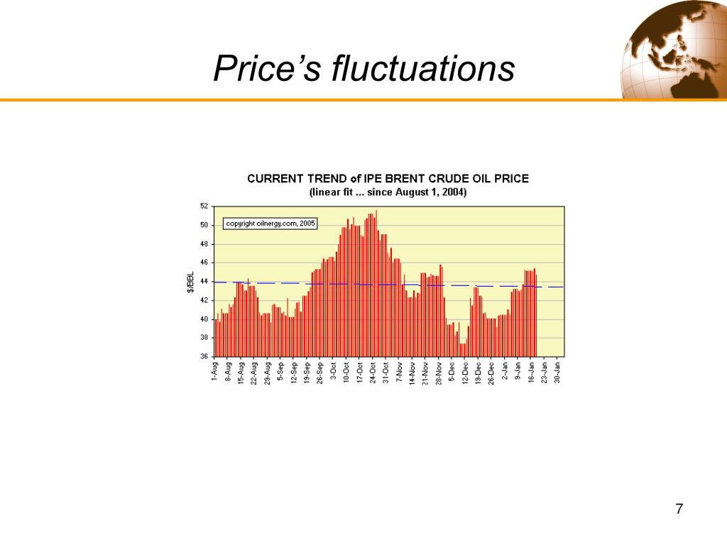 Price's fluctuations