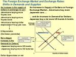 the foreign exchange market and exchange rates shifts in demands and supplies