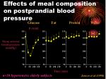 effects of meal composition on postprandial blood pressure