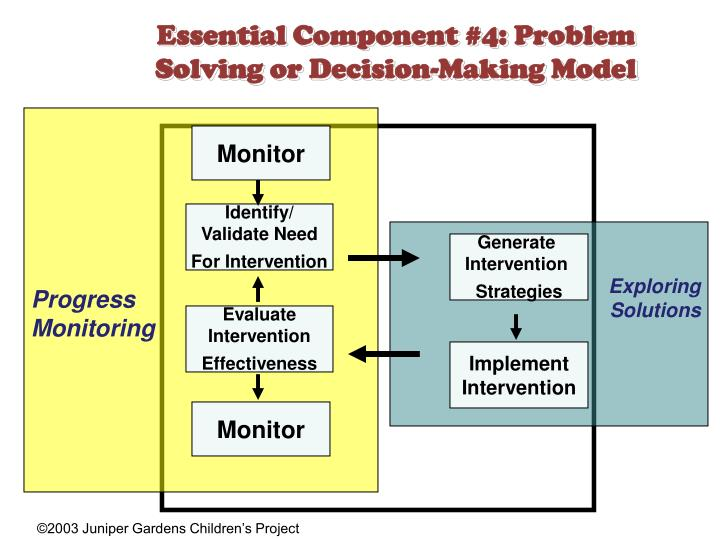 Essential Component #4: Problem Solving or Decision-Making Model