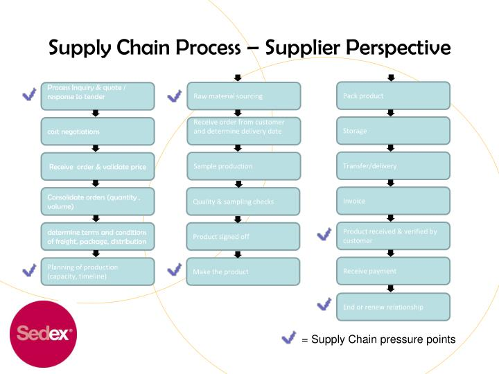 Buyer supplier perspectives on supply chain relationships dating