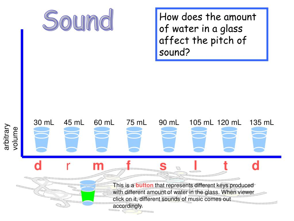 how the amount of water affects