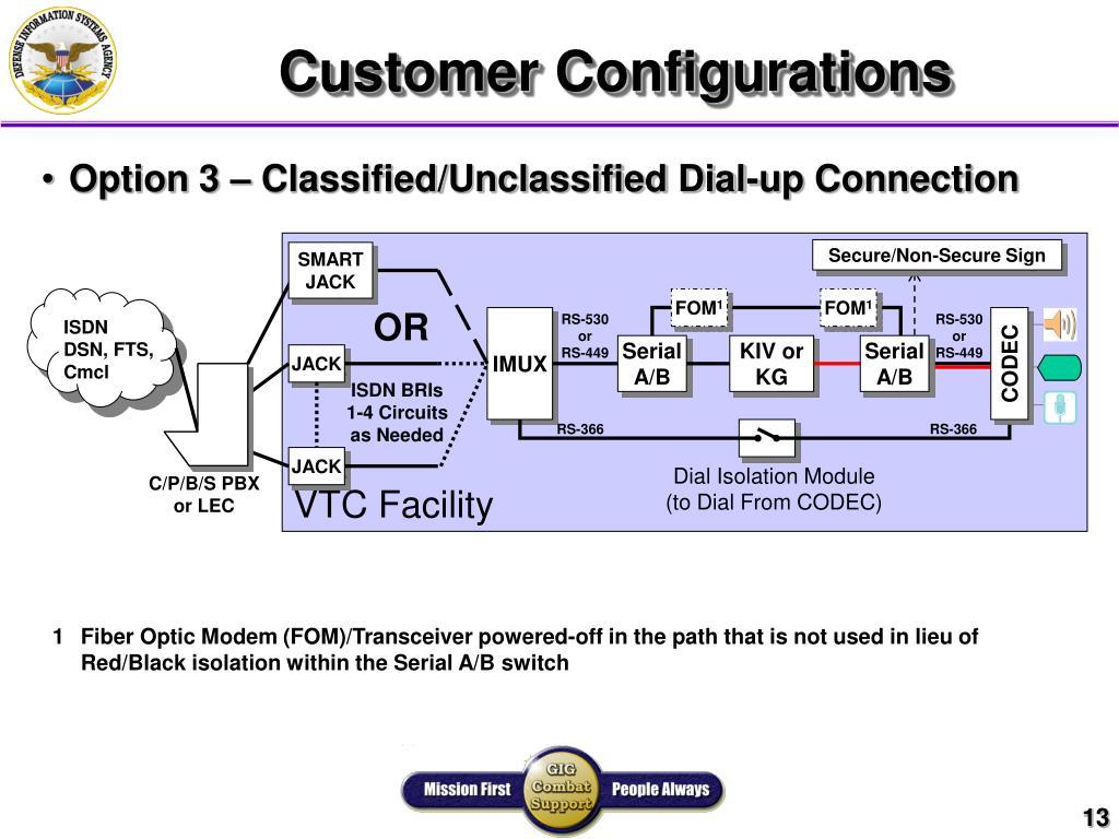Customer Configurations