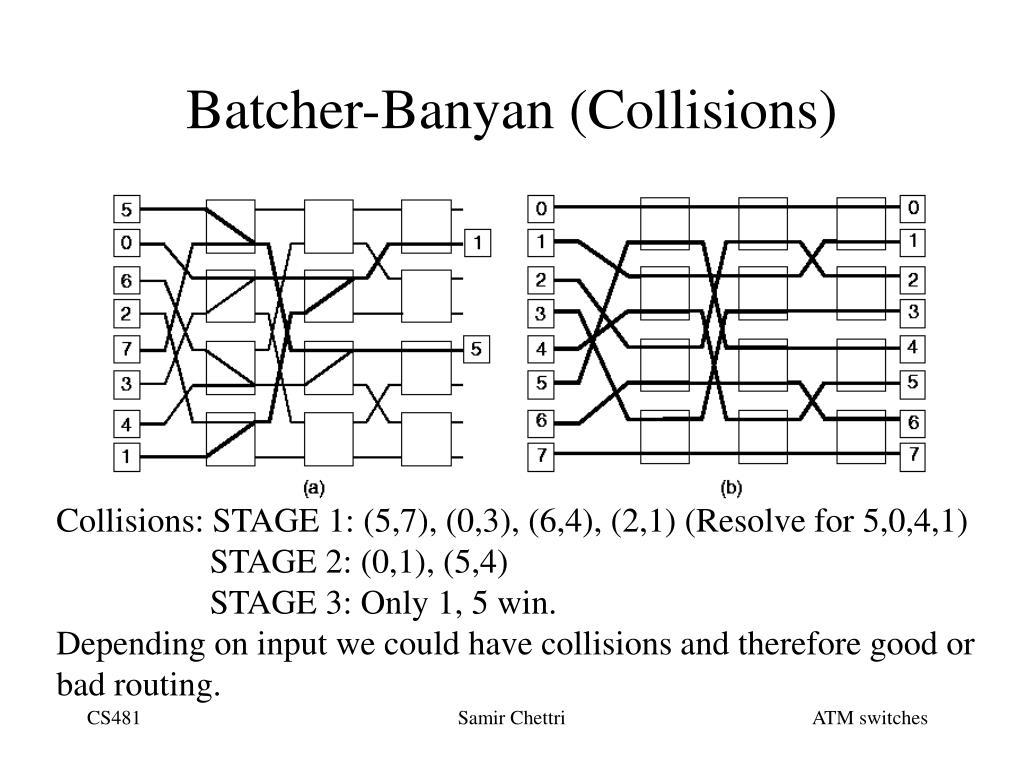 Batcher-Banyan (Collisions)