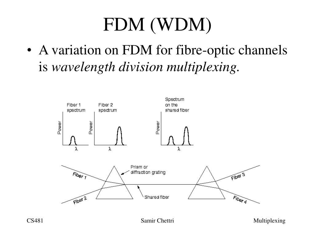 FDM (WDM)