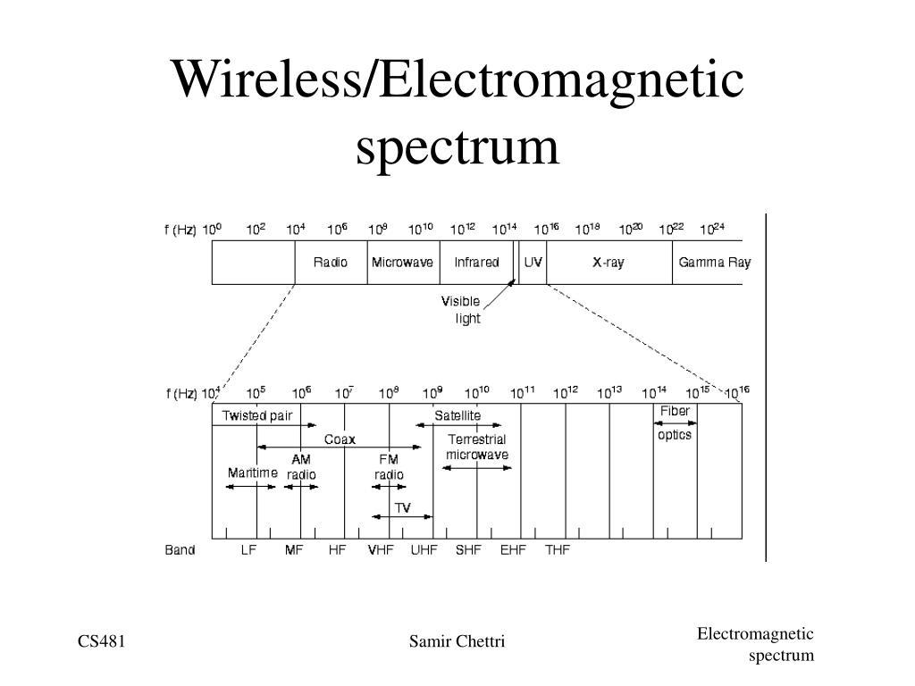 Wireless/Electromagnetic spectrum