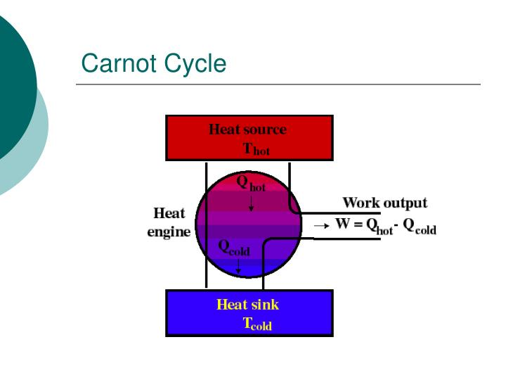 Carnot Cycle
