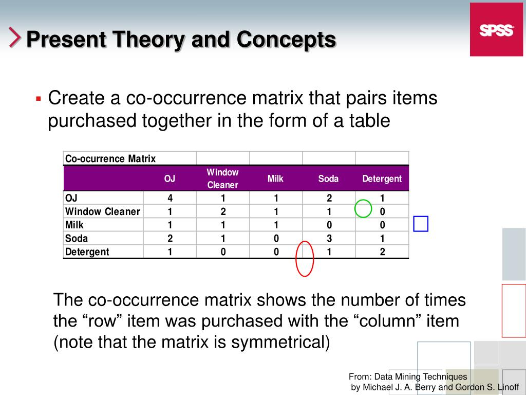 Create a co-occurrence matrix that pairs items purchased together in the form of a table