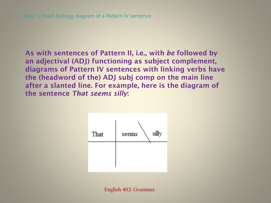 As with sentences of Pattern II, i.e., with