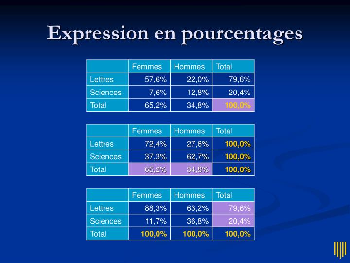 Expression en pourcentages