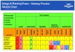 design planning phase gateway process ra a ci chart