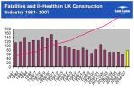 fatalities and ill health in uk construction industry 1981 2007