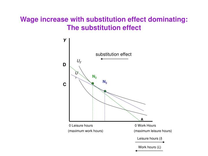 Wage increase with substitution effect dominating:
