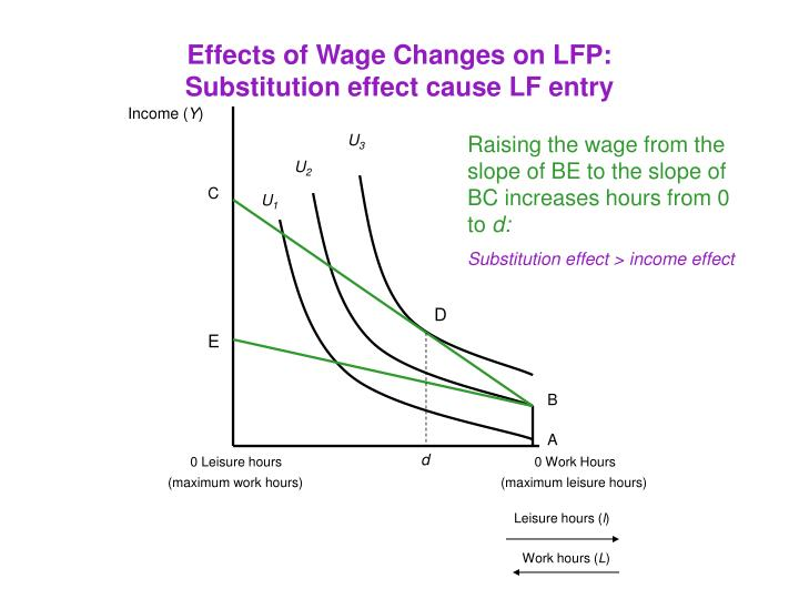 Effects of Wage Changes on LFP: