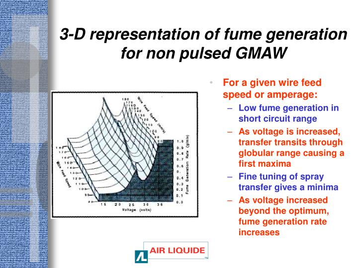 3-D representation of fume generation for non pulsed GMAW