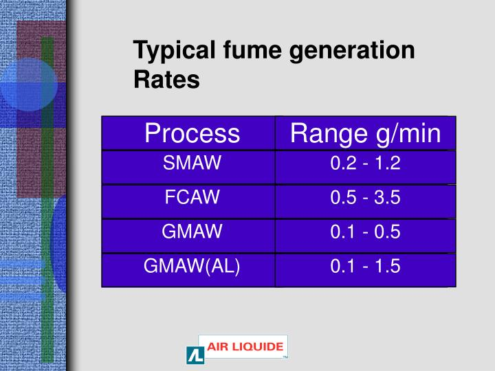Typical fume generation Rates