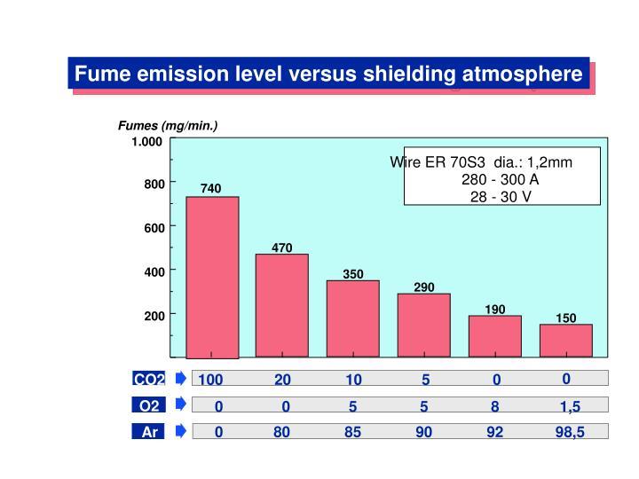 Fume emission level versus shielding atmosphere