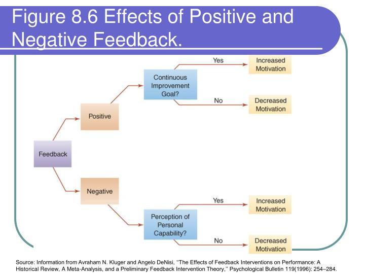 the effects of positive and negative communication Learn more about better interpersonal communication and technology's effect on interpersonal communication ' both positive as well as negative.