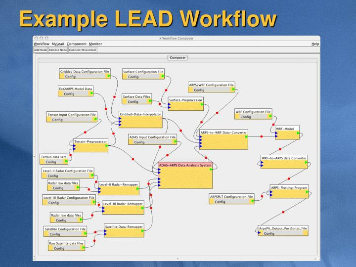 Example LEAD Workflow