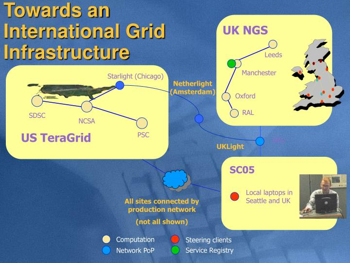 Towards an International Grid     Infrastructure