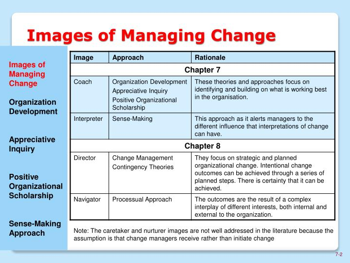 managing change in organisation Organizational and personal change management, process, plans, change management and business development tips here are some rules for effective management of change managing organizational change will be more successful if you apply these simple principles.