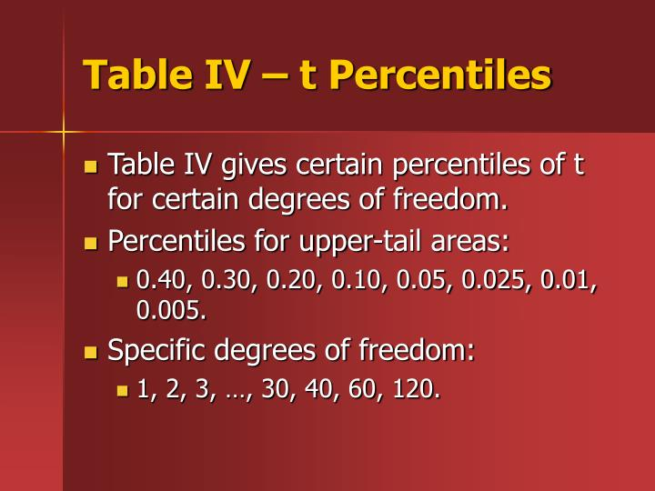 Ppt student s t distribution powerpoint presentation for T table 52 degrees of freedom