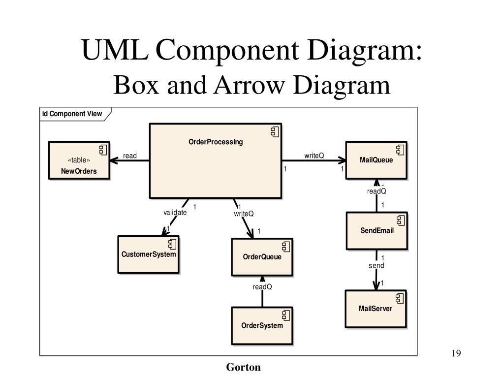 UML Component Diagram: