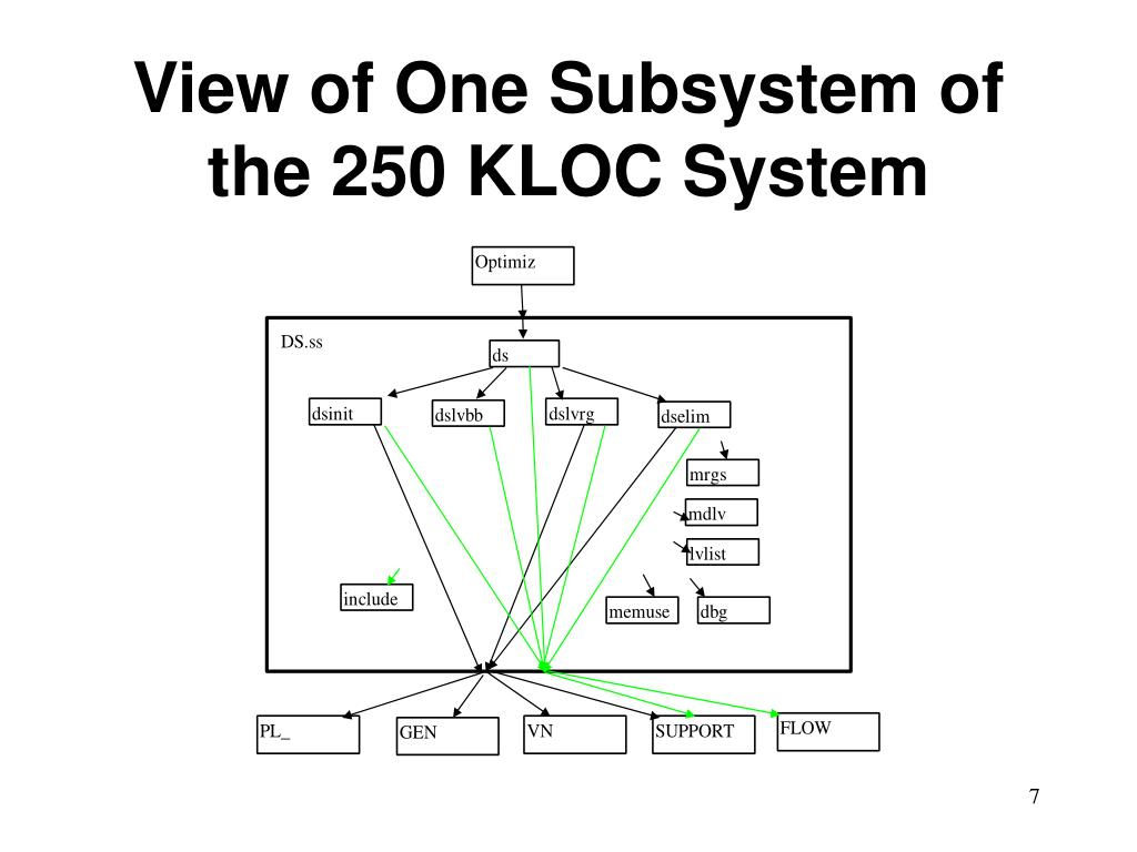 View of One Subsystem of the 250 KLOC System