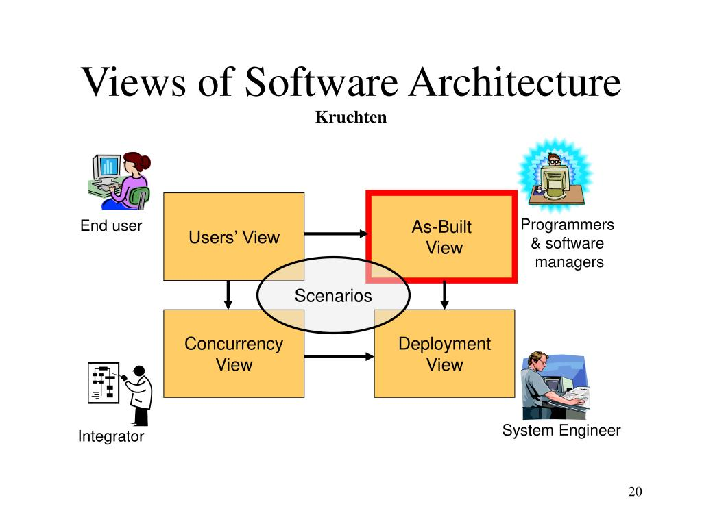 Views of Software Architecture