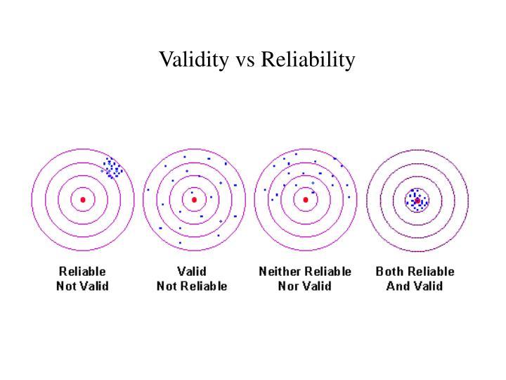 Validity vs Reliability