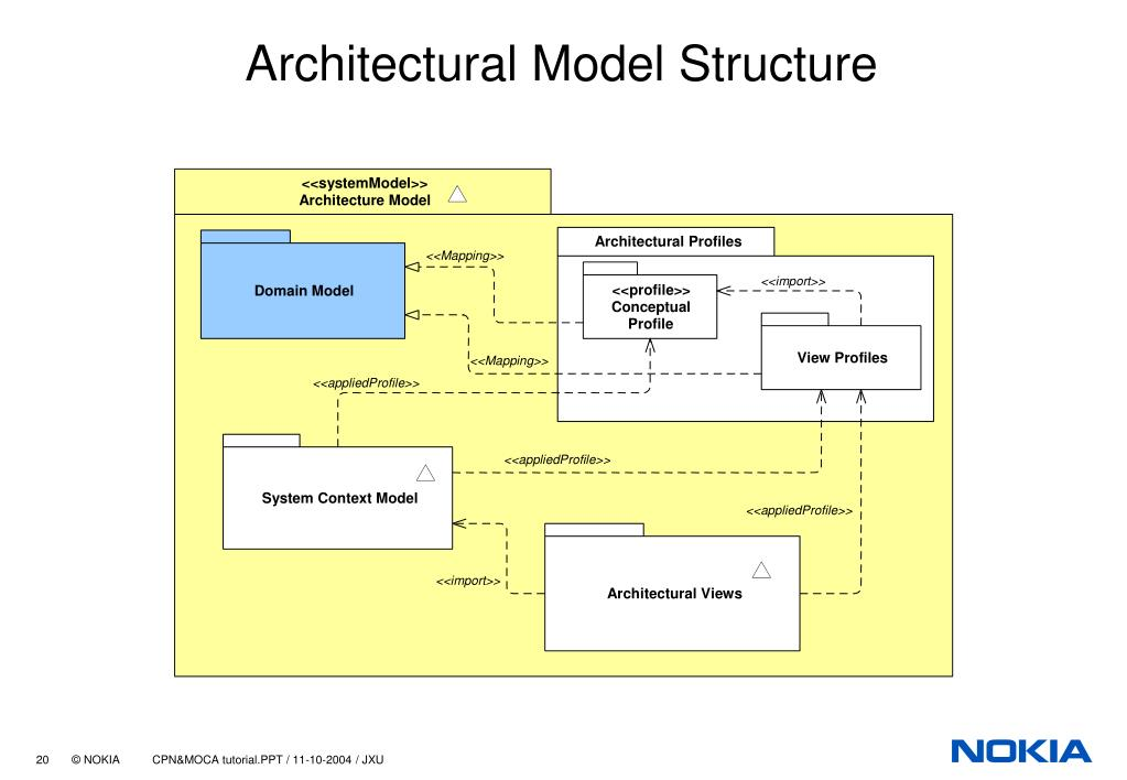 Architectural Model Structure