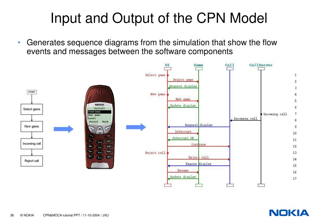 Input and Output of the CPN Model