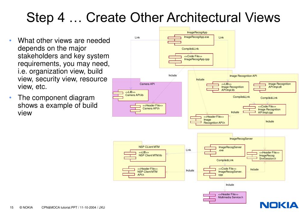 Step 4 … Create Other Architectural Views