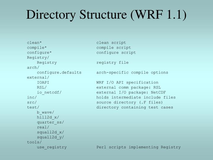 Directory structure wrf 1 1