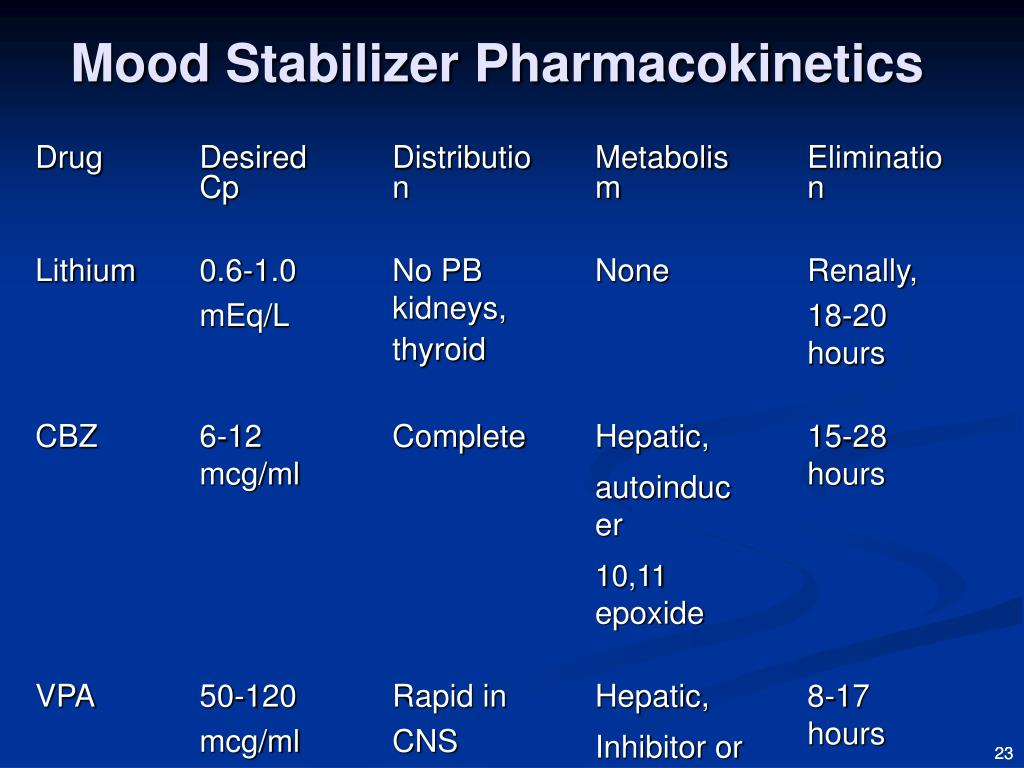 PPT - Antipsychotics and Mood Stabilizers: Pharmacokinetics Adverse Effects Drug Interactions