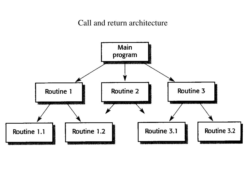 Call and return architecture