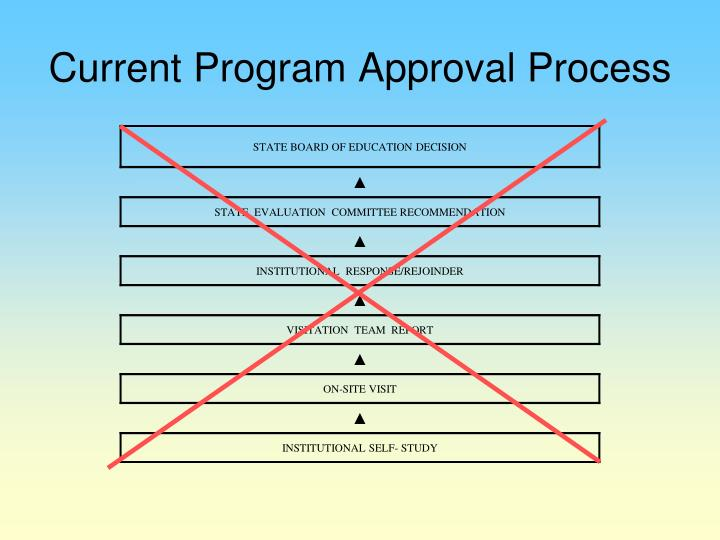 Current Program Approval Process