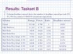 results taskset b