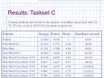 results taskset c