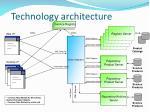 technology architecture