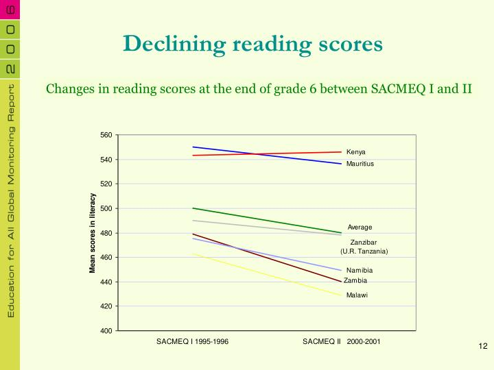 Declining reading scores