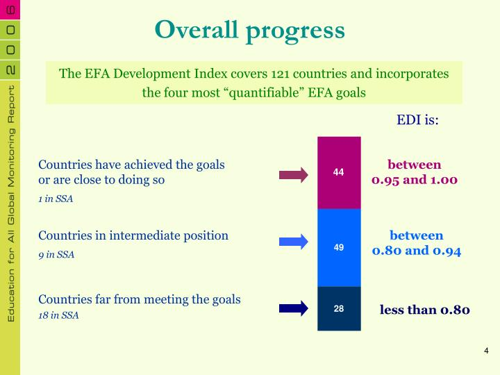 "The EFA Development Index covers 121 countries and incorporates the four most ""quantifiable"" EFA goals"