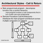 architectural styles call return