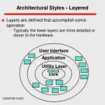 architectural styles layered