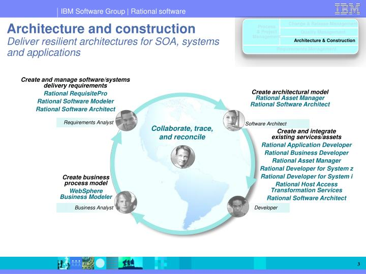 Ppt Ibm Rational Software Architect An Integrated Platform For Innovation And Collaboration Powerpoint Presentation Id 48539